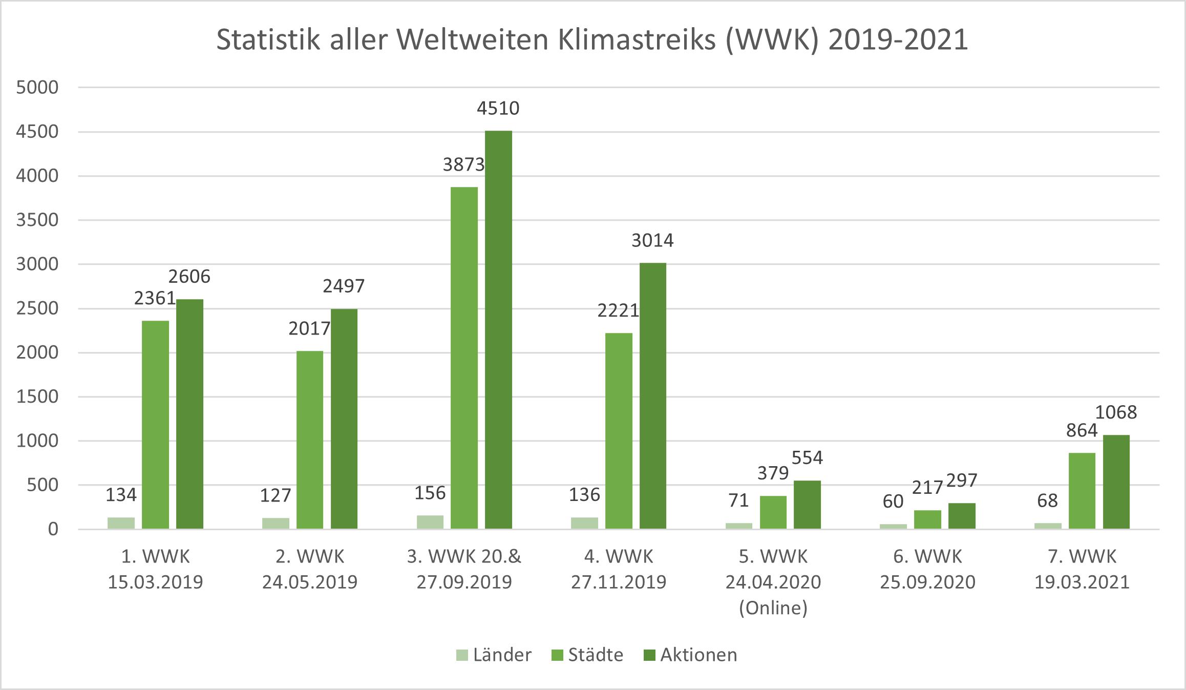 Balkendiagramm mit Statistik aller globalen Klimastreiks seit dem Jahr 2019, aufgeteilt in Länder, Städte und Streik-Aktionen